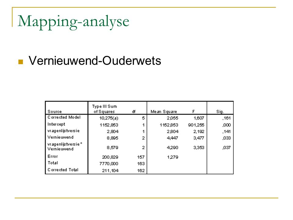 Mapping-analyse Vernieuwend-Ouderwets