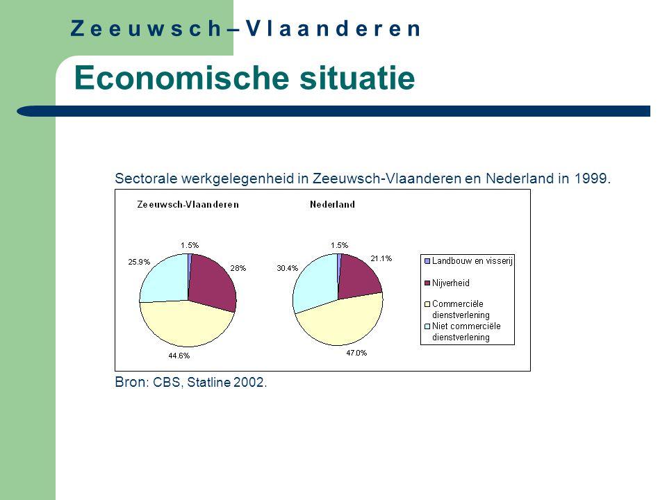 Economische situatie Sectorale werkgelegenheid in Zeeuwsch-Vlaanderen en Nederland in 1999.
