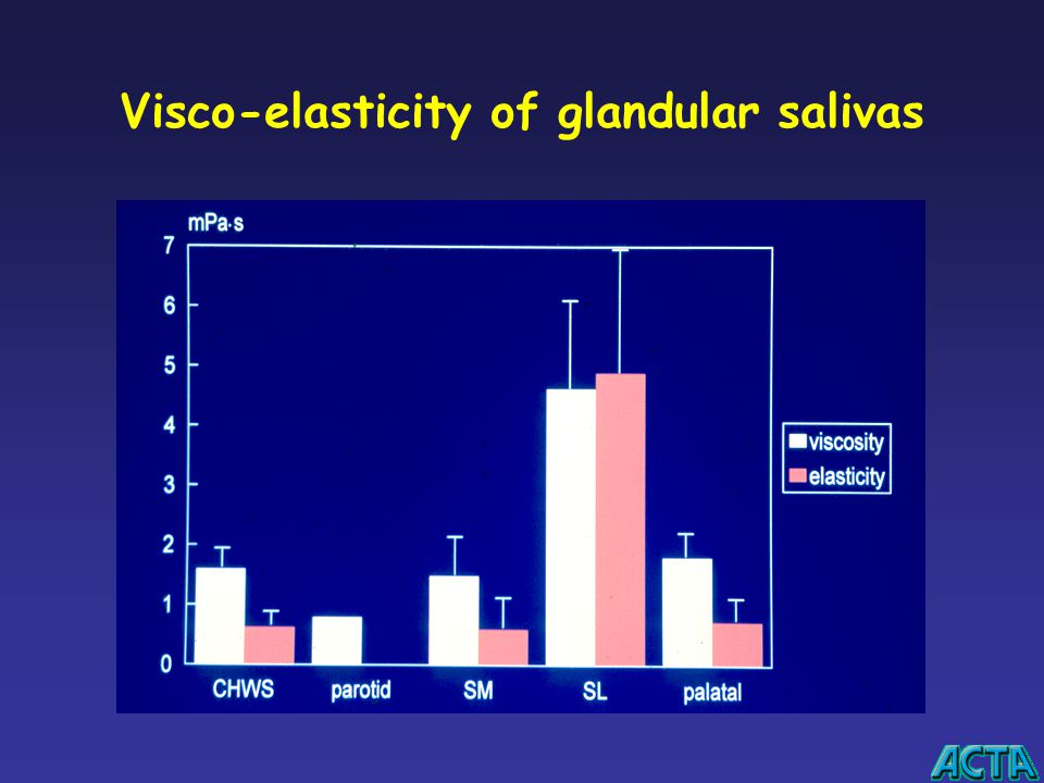 Visco-elasticity of glandular salivas