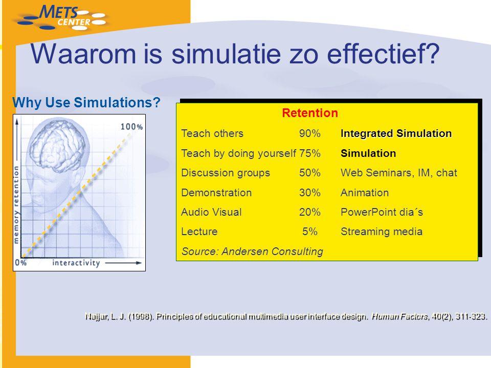 Waarom is simulatie zo effectief