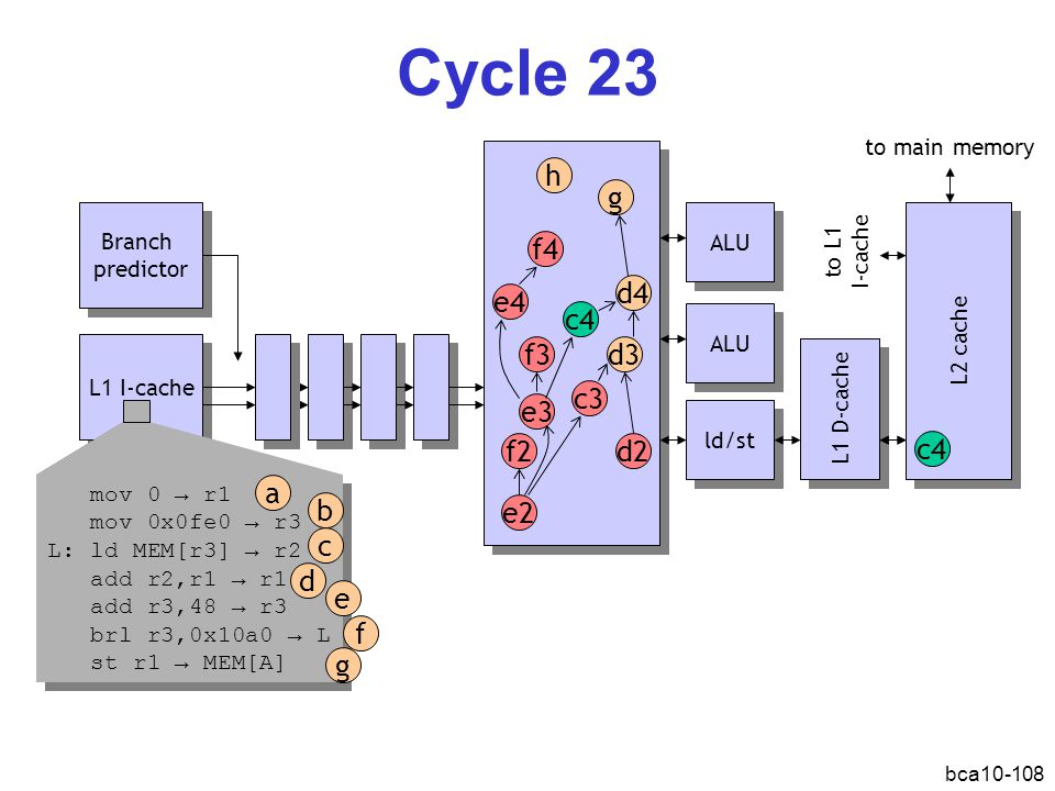 Cycle 23 h g f4 d4 e4 c4 f3 d3 c3 e3 f2 d2 c4 a b e2 c d e f g