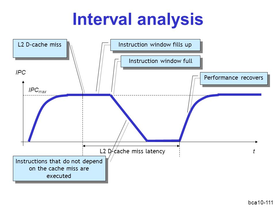 Interval analysis L2 D-cache miss Instruction window fills up