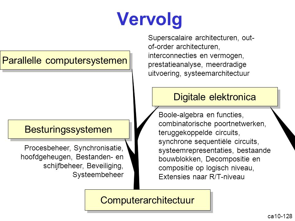 Vervolg Parallelle computersystemen Digitale elektronica