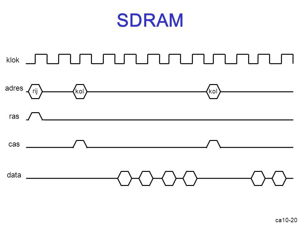 SDRAM klok adres ras cas data rij kol kol