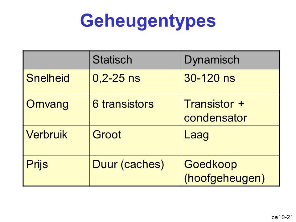 Geheugentypes Statisch Dynamisch Snelheid 0,2-25 ns 30-120 ns Omvang