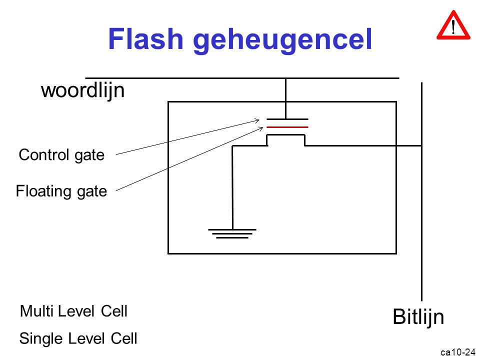 Flash geheugencel woordlijn Bitlijn Control gate Floating gate