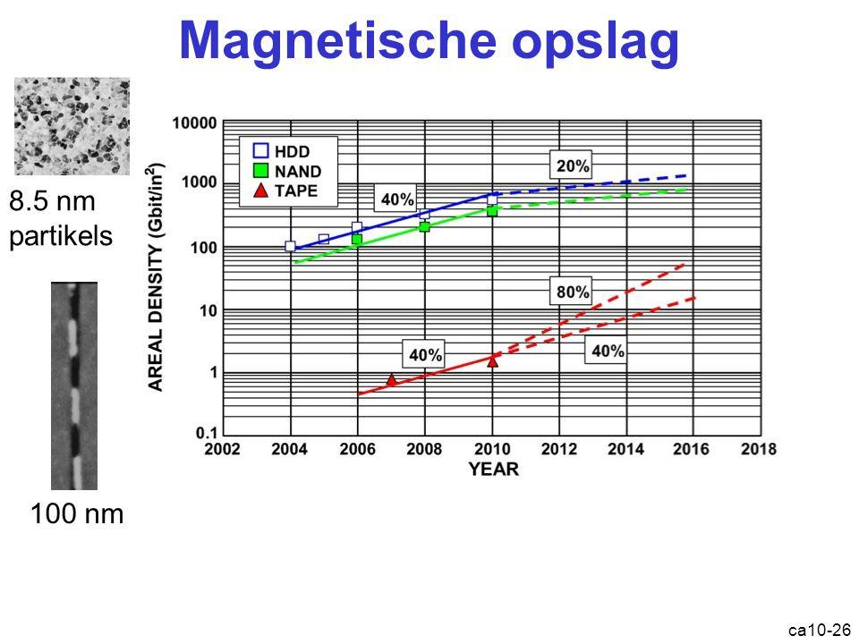 Magnetische opslag 8.5 nm partikels 100 nm