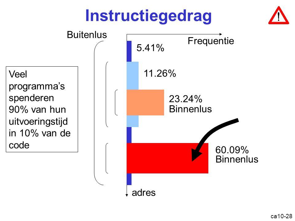 Instructiegedrag Buitenlus Frequentie 5.41%
