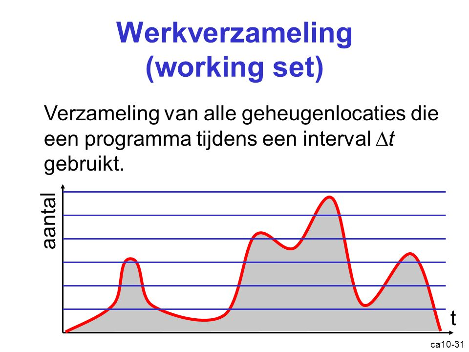 Werkverzameling (working set)