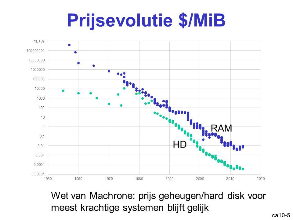 Prijsevolutie $/MiB RAM HD