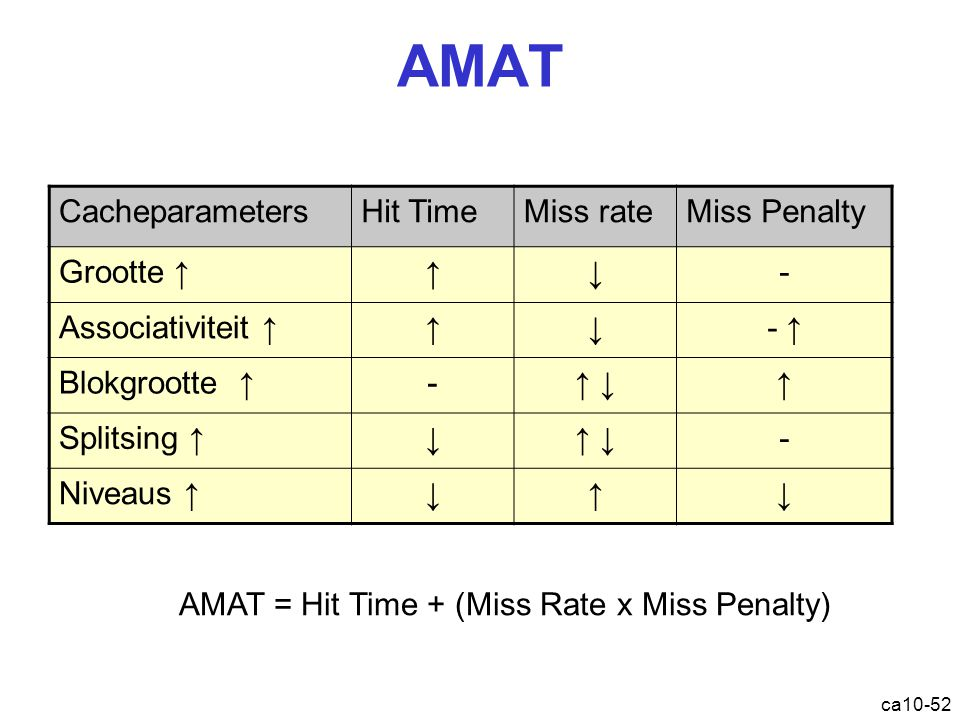 AMAT = Hit Time + (Miss Rate x Miss Penalty)
