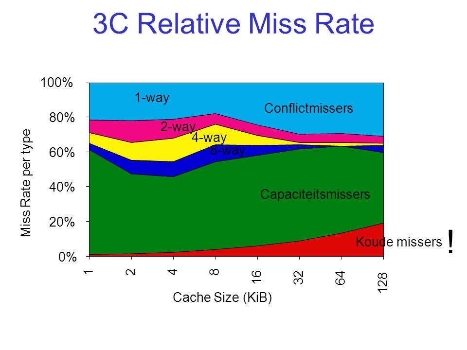 ! 3C Relative Miss Rate 100% 1-way Conflictmissers 80% 2-way 4-way 60%