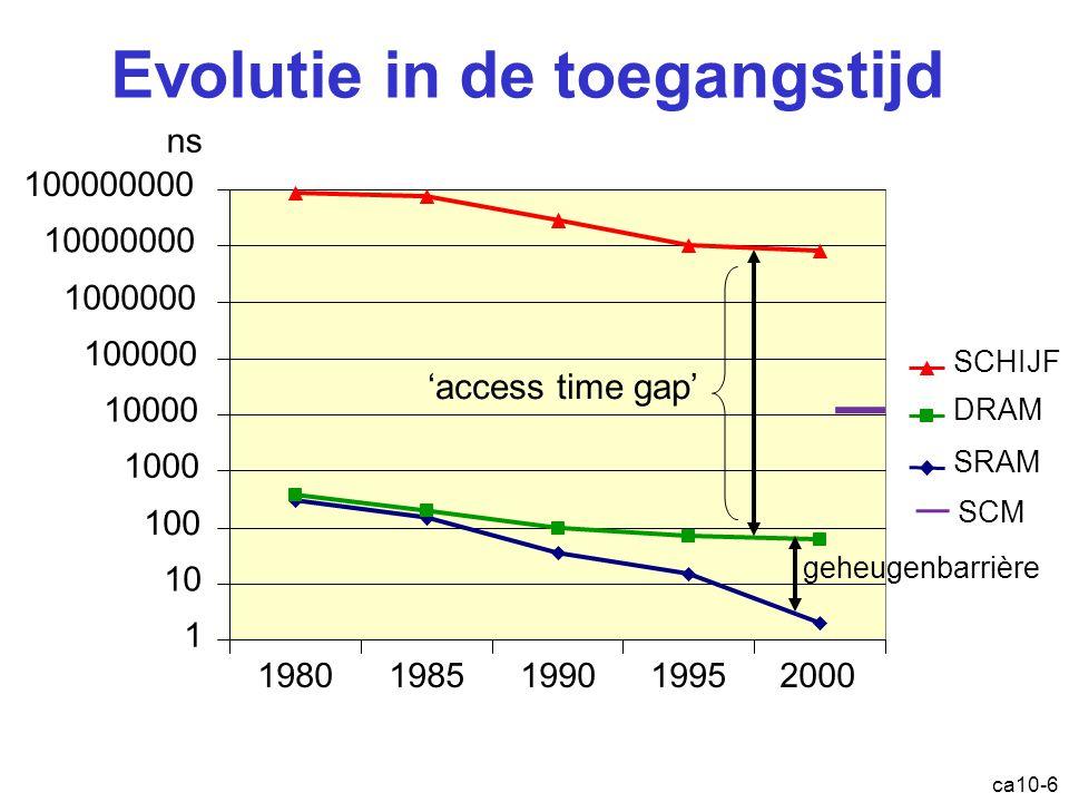 Evolutie in de toegangstijd