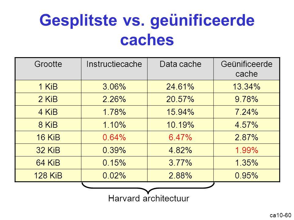 Gesplitste vs. geünificeerde caches