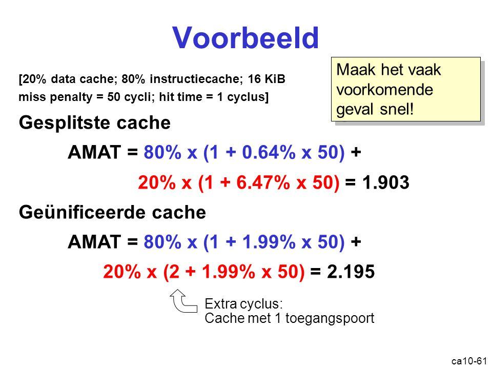 Voorbeeld Gesplitste cache AMAT = 80% x (1 + 0.64% x 50) +