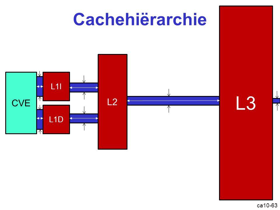 L3 Cachehiërarchie L2 CVE L1I L1D