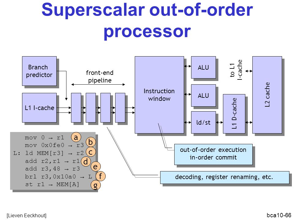 Superscalar out-of-order processor
