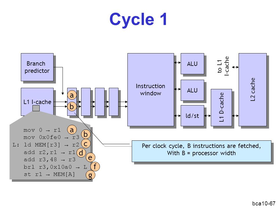 Cycle 1 a b a b c d e f g Branch predictor Instruction window ALU