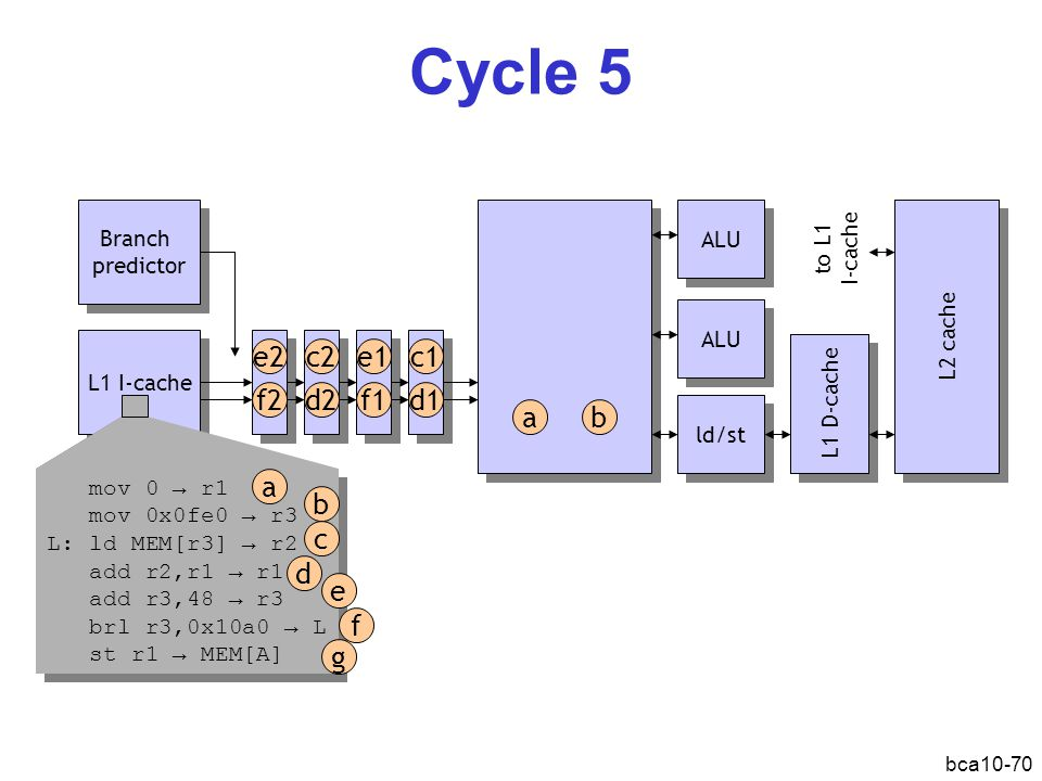 Cycle 5 e2 c2 e1 c1 f2 d2 f1 d1 a b a b c d e f g Branch predictor ALU