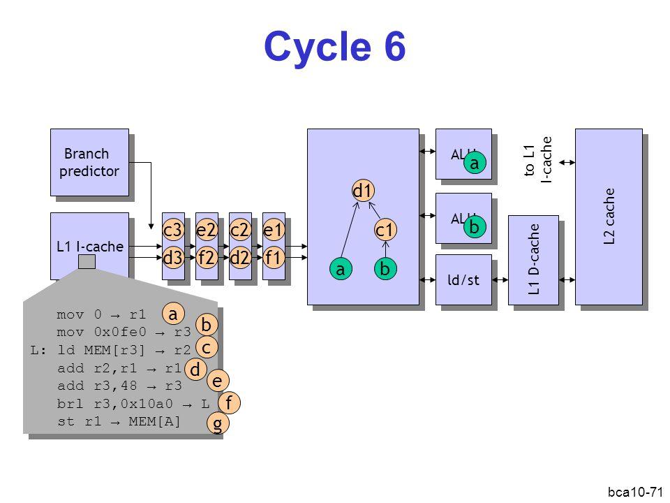 Cycle 6 a d1 c3 e2 c2 e1 c1 b d3 f2 d2 f1 a b a b c d e f g Branch