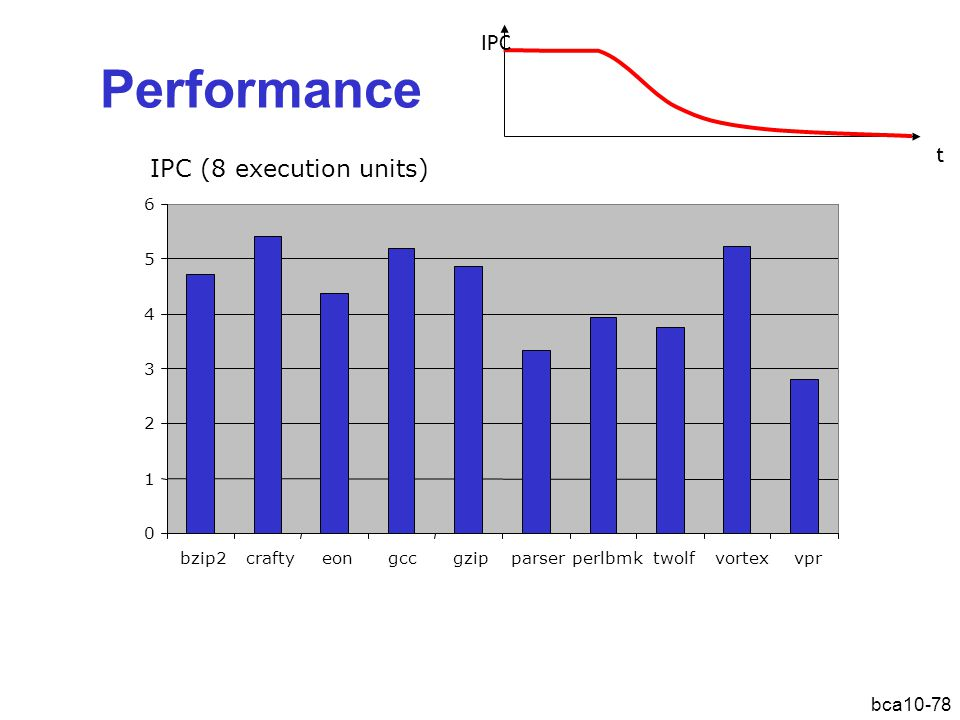 Performance IPC (8 execution units) IPC t