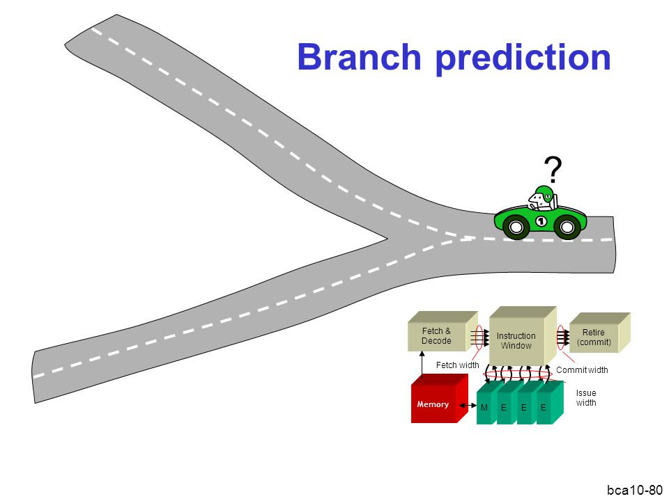Branch prediction. Retire. (commit) Fetch & Decode. Fetch width. Commit width. Issue width.