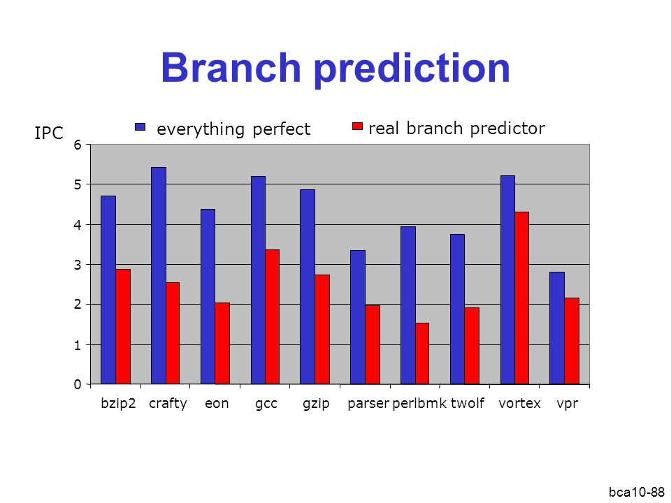 Branch prediction IPC everything perfect real branch predictor 6 5 4 3