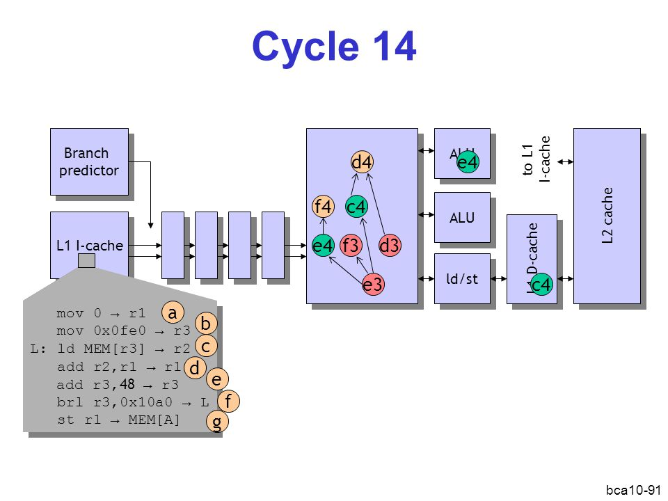 Cycle 14 d4 e4 f4 c4 e4 f3 d3 e3 c4 a b c d e f g Branch predictor ALU