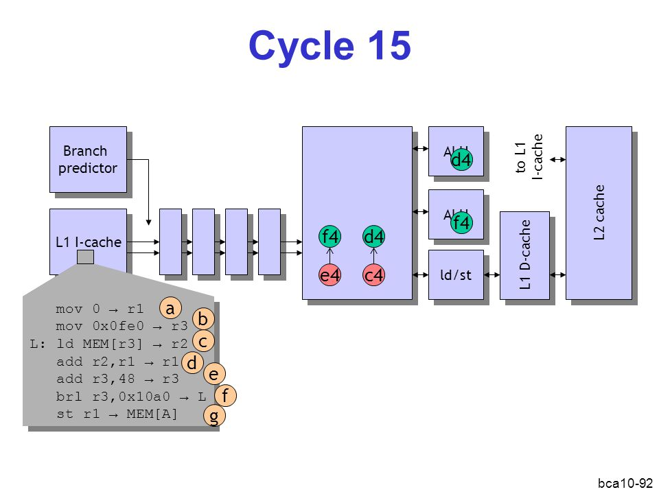 Cycle 15 d4 f4 f4 d4 e4 c4 a b c d e f g Branch predictor ALU to L1