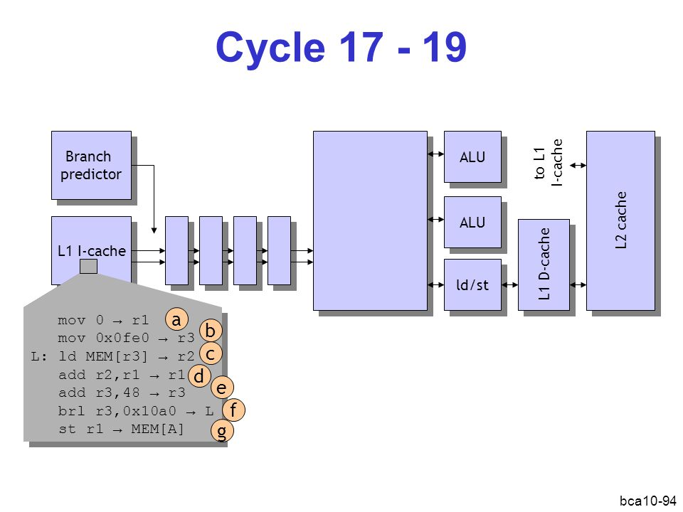 Cycle 17 - 19 a b c d e f g Branch predictor ALU to L1 I-cache