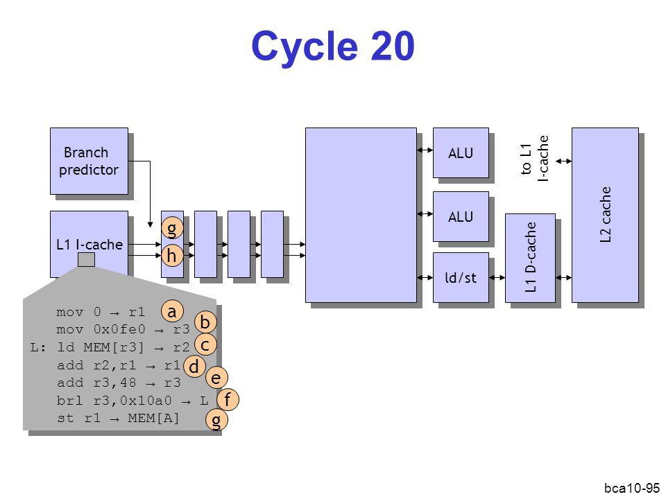 Cycle 20 g h a b c d e f g Branch predictor ALU to L1 I-cache L2 cache