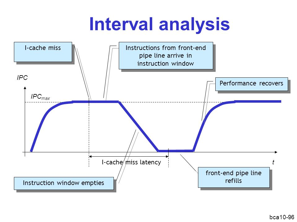 Interval analysis I-cache miss Instructions from front-end