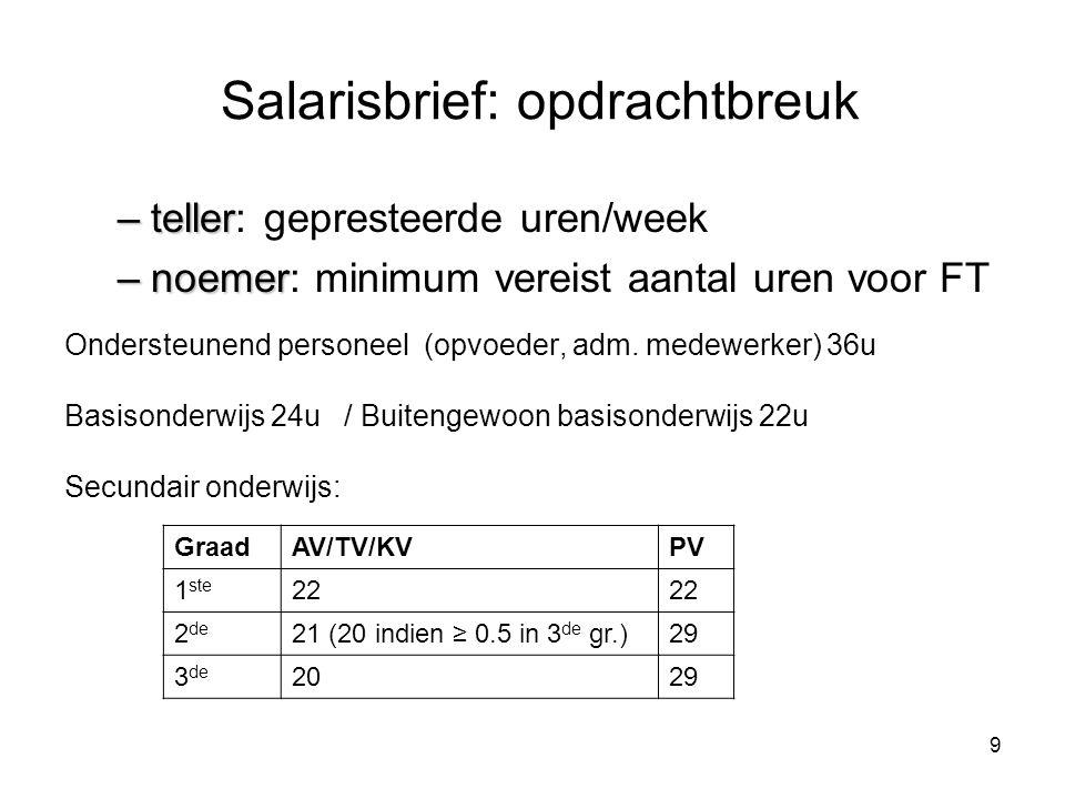 Salarisbrief: opdrachtbreuk