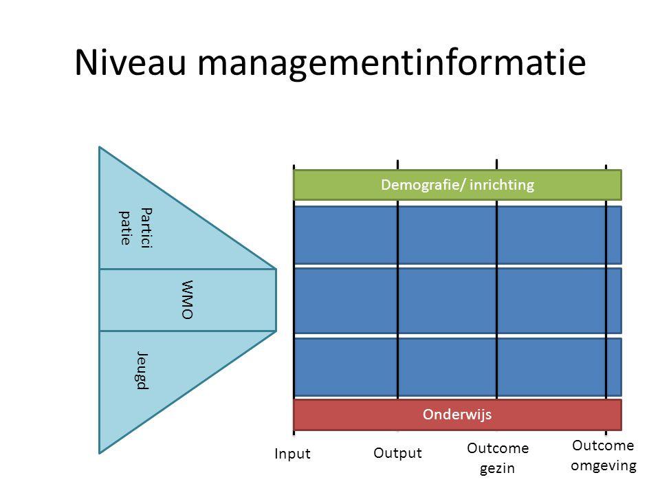 Niveau managementinformatie