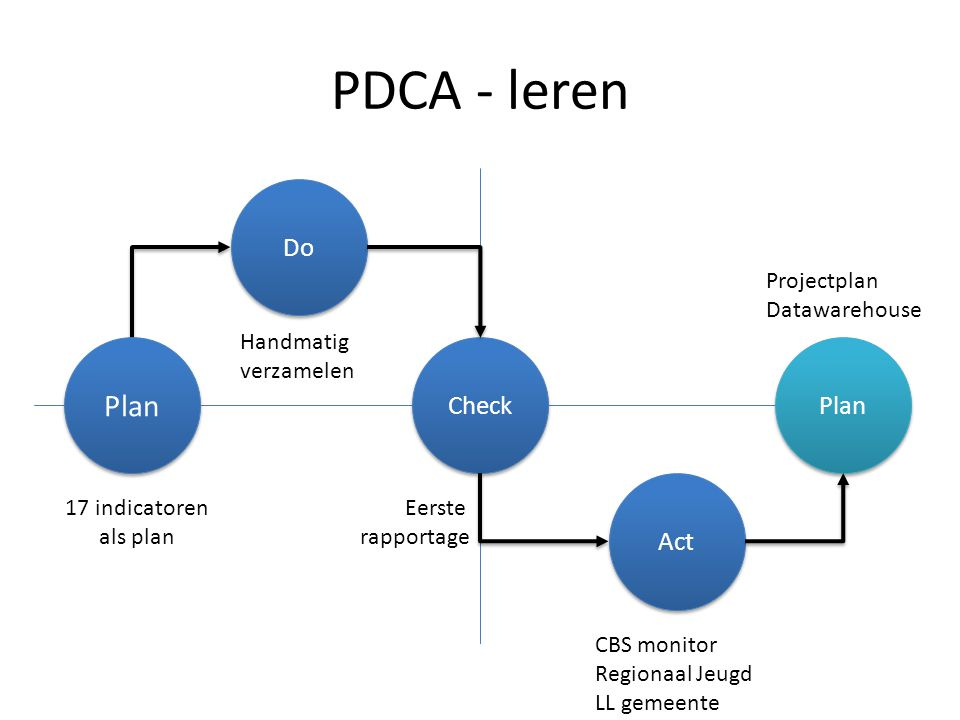 PDCA - leren Plan Do Check Plan Act Projectplan Datawarehouse