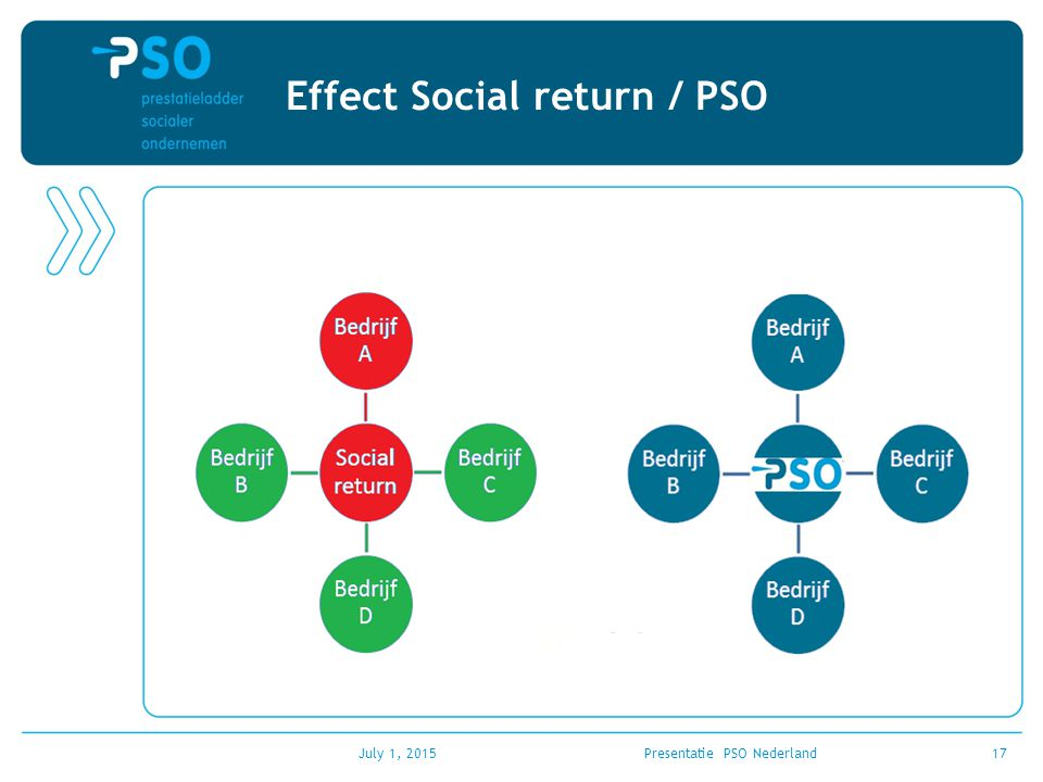 Effect Social return / PSO