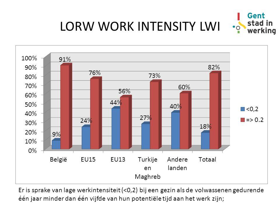 LORW WORK INTENSITY LWI