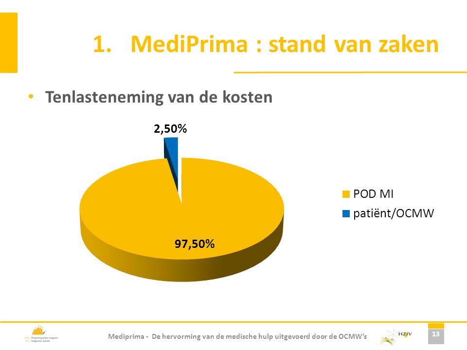 MediPrima : stand van zaken