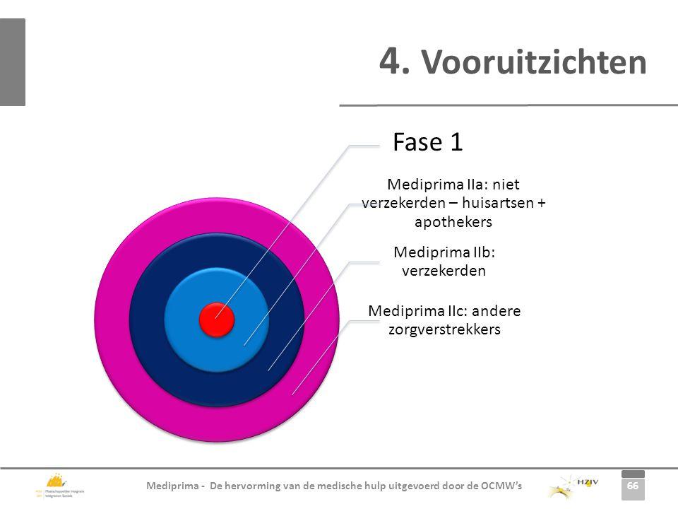 4. Vooruitzichten Fase 1. Mediprima IIa: niet verzekerden – huisartsen + apothekers. Mediprima IIb: verzekerden.