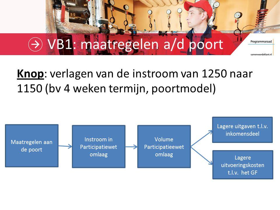 VB1: maatregelen a/d poort