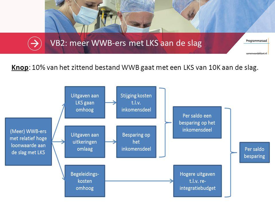 VB2: meer WWB-ers met LKS aan de slag