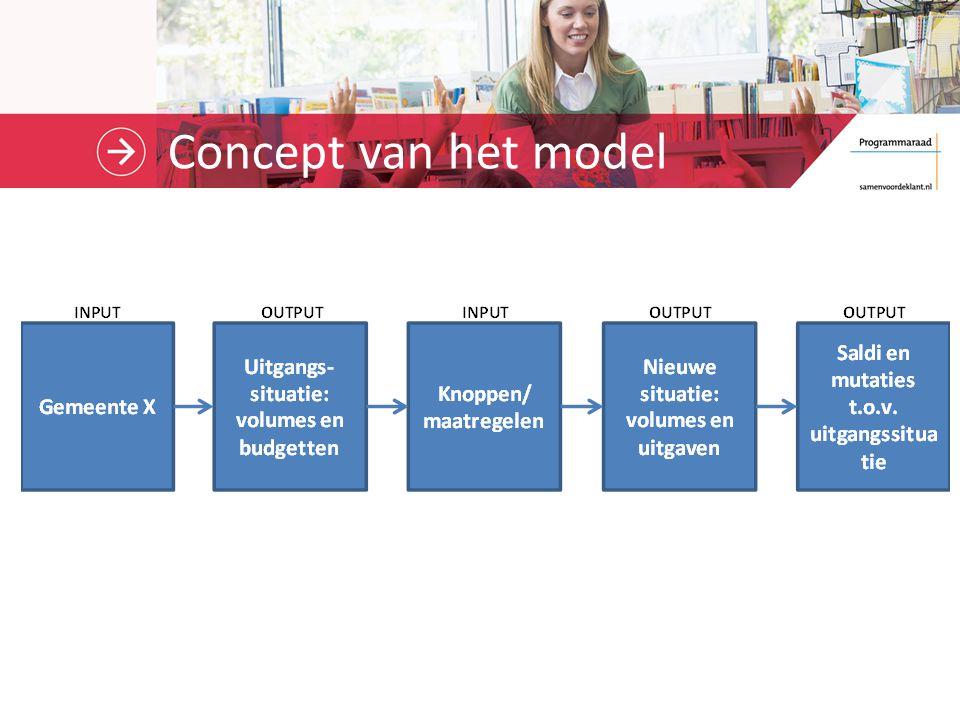 Concept van het model
