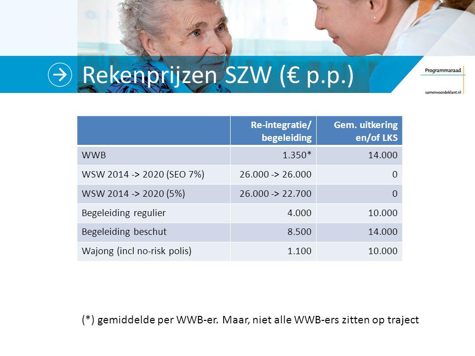 Rekenprijzen SZW (€ p.p.)