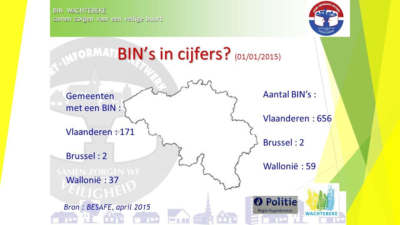 BIN's in cijfers (01/01/2015) Aantal BIN's : Gemeenten met een BIN :