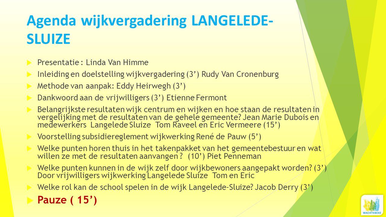 Agenda wijkvergadering LANGELEDE-SLUIZE
