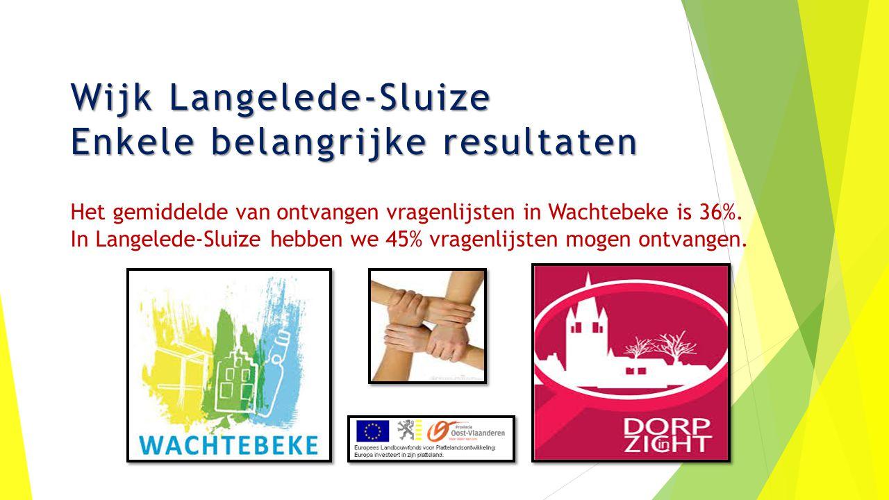Wijk Langelede-Sluize Enkele belangrijke resultaten Het gemiddelde van ontvangen vragenlijsten in Wachtebeke is 36%.