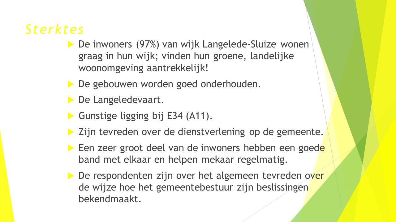 Sterktes De inwoners (97%) van wijk Langelede-Sluize wonen graag in hun wijk; vinden hun groene, landelijke woonomgeving aantrekkelijk!