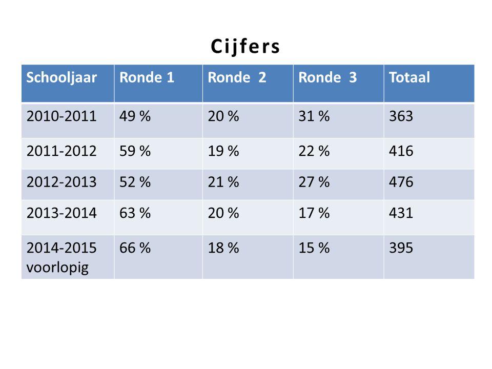 Cijfers Schooljaar Ronde 1 Ronde 2 Ronde 3 Totaal 2010-2011 49 % 20 %