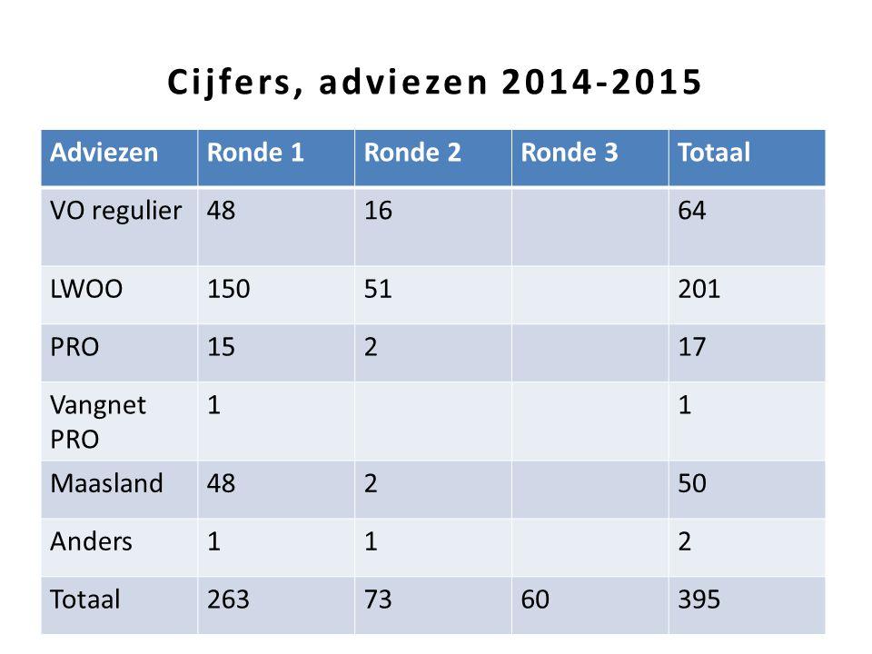 Cijfers, adviezen 2014-2015 Adviezen Ronde 1 Ronde 2 Ronde 3 Totaal