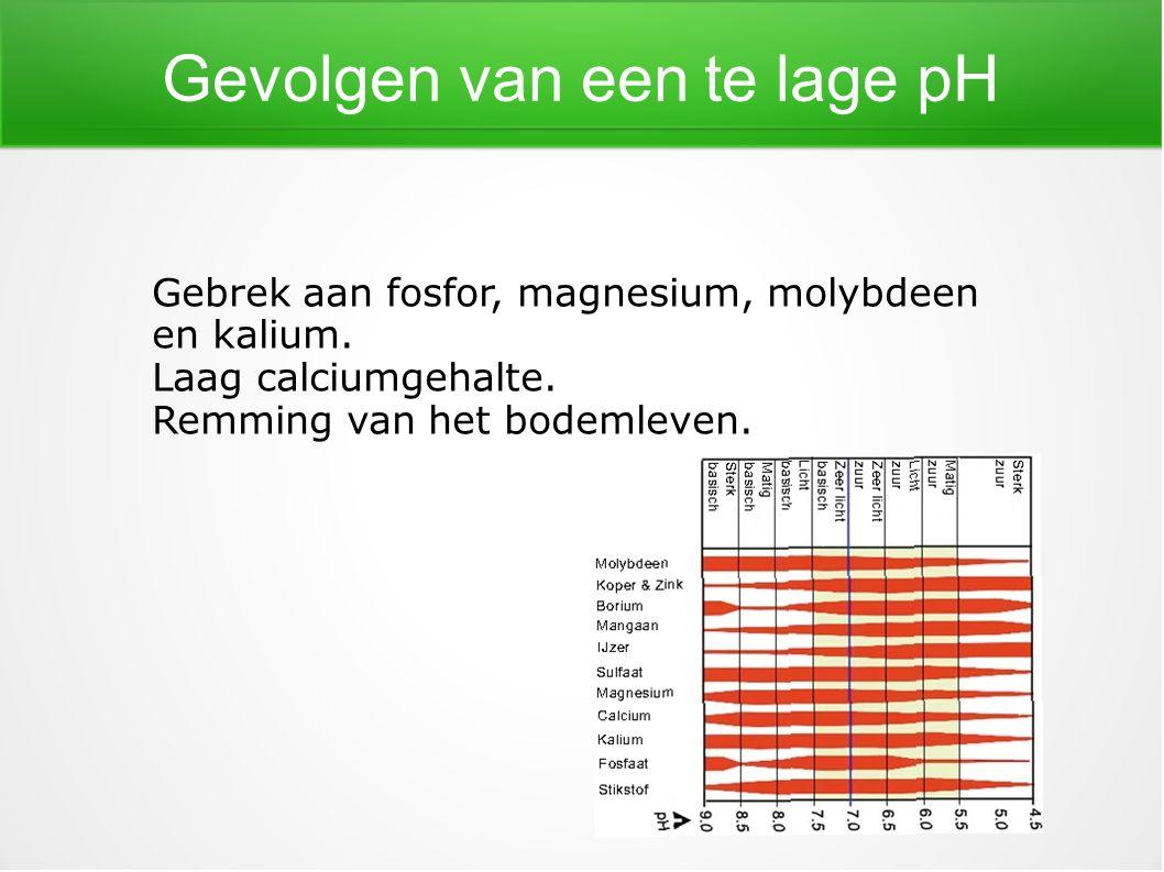 Gevolgen van een te lage pH